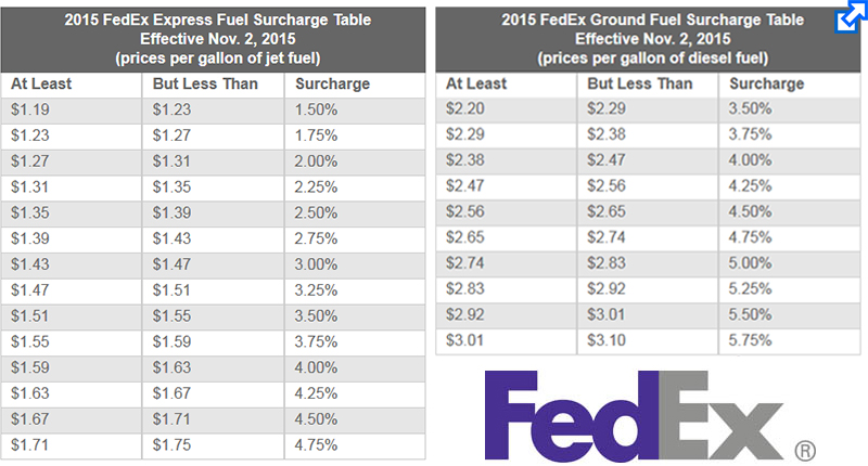 Fedex to raise fuel surcharges for second time supply chain 24 7