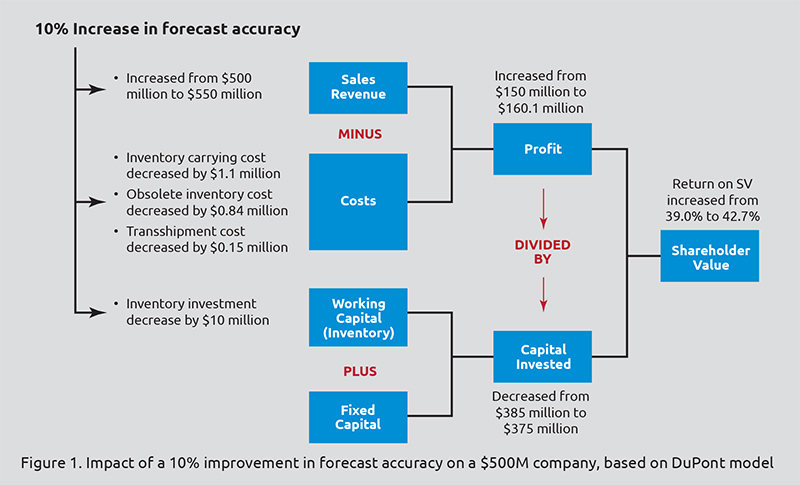 Forecasting accuracy infographic