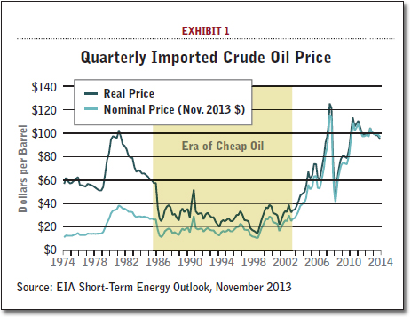 Quarterly Imported Crude Oil Price