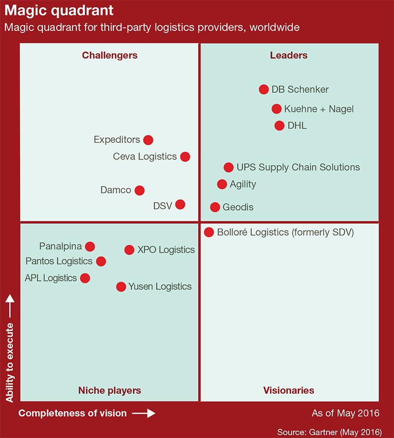 Gartner Third-Party Logistics Magic Quadrant
