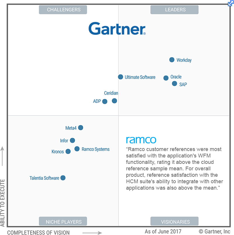 Gartner's 2017 Magic Quadrant For Cloud Based Human. Coming Through Slaughter King Carpet Cleaning. Adoption Agencies Indianapolis. Dish Network Triple Play Web Design & Hosting. American Savings Life Insurance Company. Schools With The Best Financial Aid. Graduate Programs In Sports Psychology. Best Stock Trading Site Hawaii Cruise Package. It Security Services Market Nyc Music School