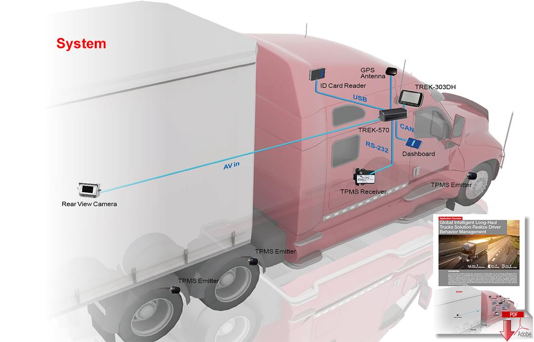 Download Global Intelligent Long-Haul Trucks Solution Realize Driver Behavior Management