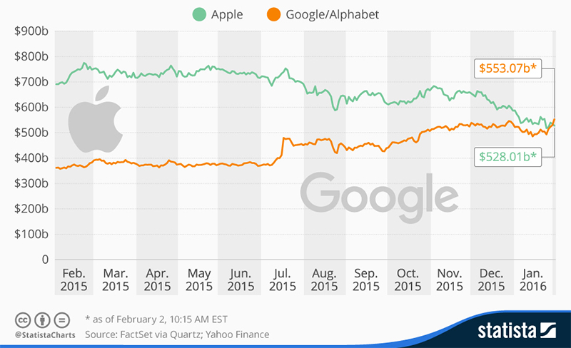 Google Dethrones Apple as Most Valuable Company
