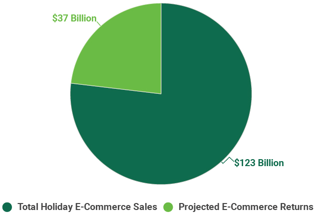 Figure 1: Projected 2018 U.S. Holiday E-Commerce Sales and Returns