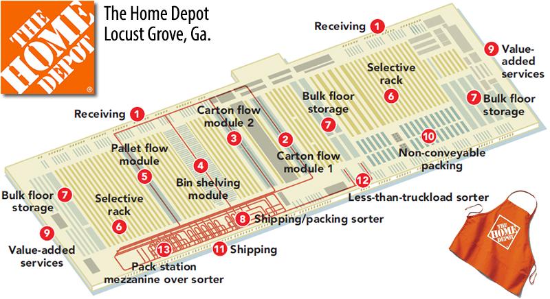 Home Depot Freight Receiving Review