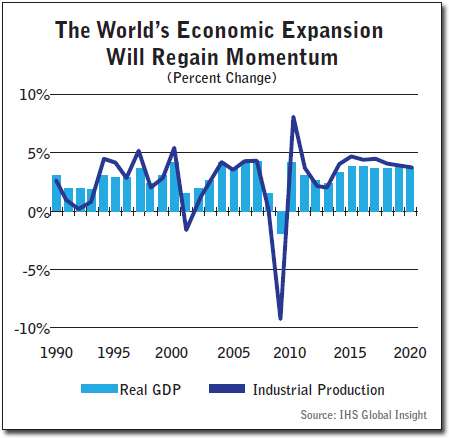The World's Economic Expansion Will Regain Momentum