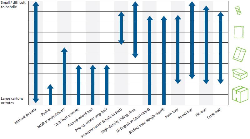 Sortation technologies by item type