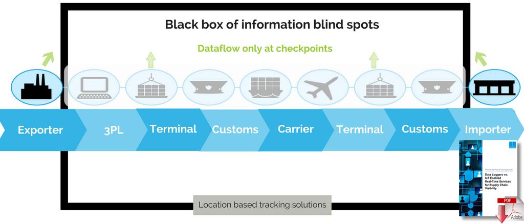 IoT Chain description