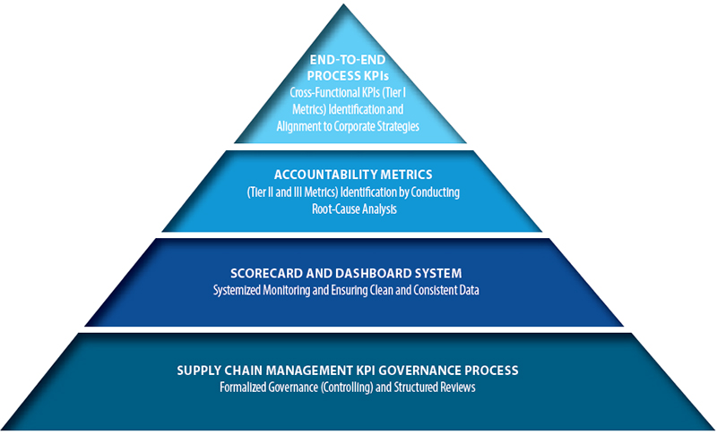Best-Practice Framework for Key Performance Indicators (KPIs)/Metrics Governance