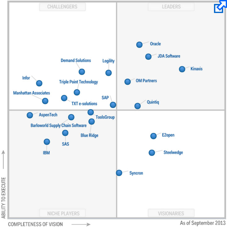 Jda Software Leader In All Of Gartner S Supply Chain