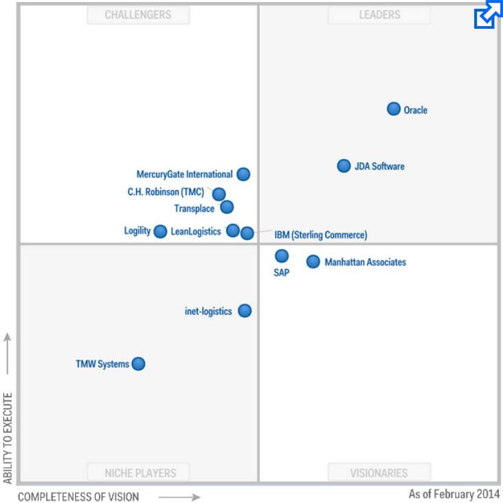 Jda Software Leader In All Of Gartner S Supply Chain