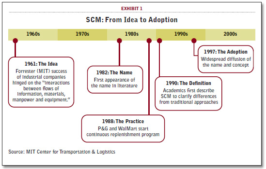 global supply chain definition