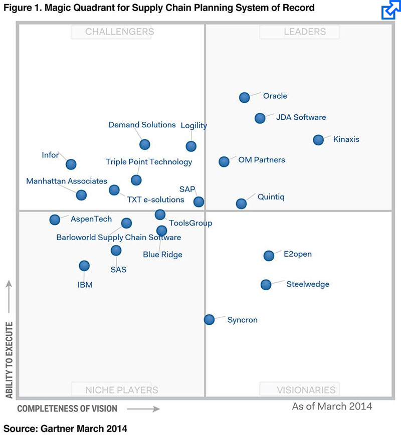 Kinaxis Positioned In Gartner S Leaders Magic Quadrant For