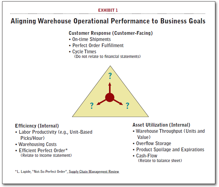 Aligning Warehouse Operational Performance to Business Goals