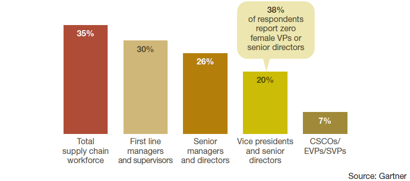 Leaders of Change: Women in Supply Chain - Supply Chain 24/7