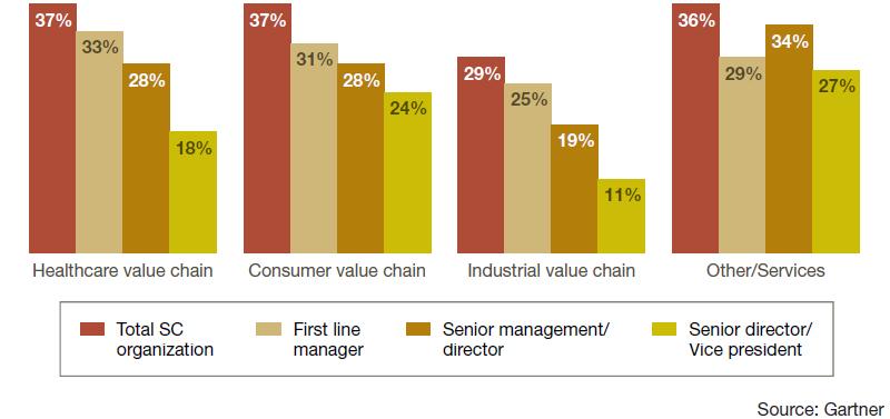 Download Survey Analysis: Women in Supply Chain Survey, 2016
