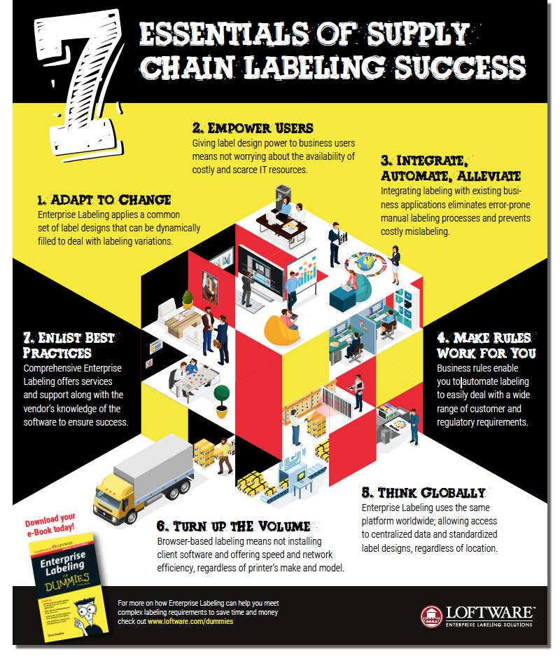 7 Essentials for Supply Chain Success