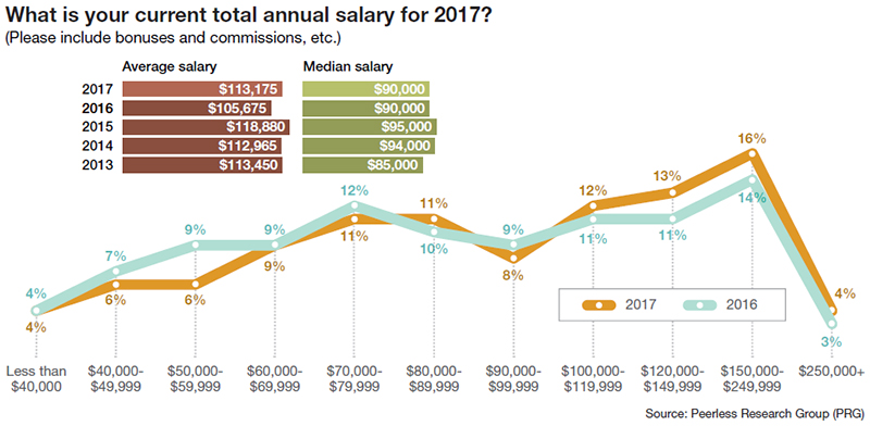 Logistics Management 33rd Annual Salary Survey - Supply Chain 24/7