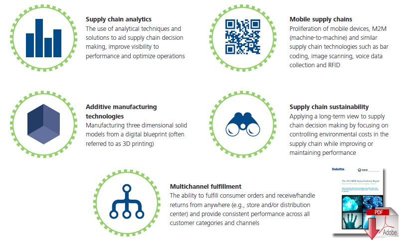 Omni channel and supply chain analytics top trends in deloitte mhi manage their supply chains insights and expert observations from mhi and deloitte fandeluxe Image collections