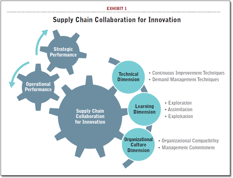 Do You Have The Right Supply Chain Partners In Innovation