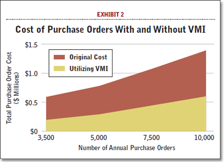 Cost of Purchase Orders With and Without VMI