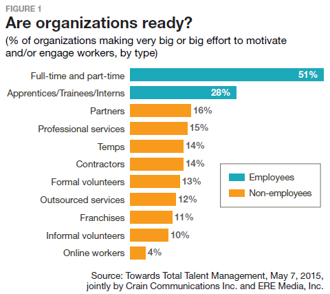 Are organizations ready?