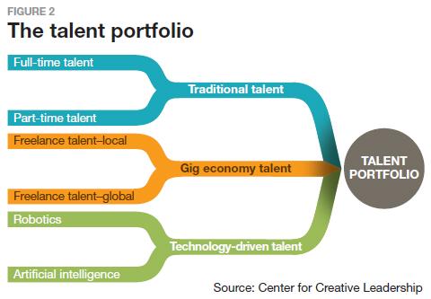 The talent portfolio