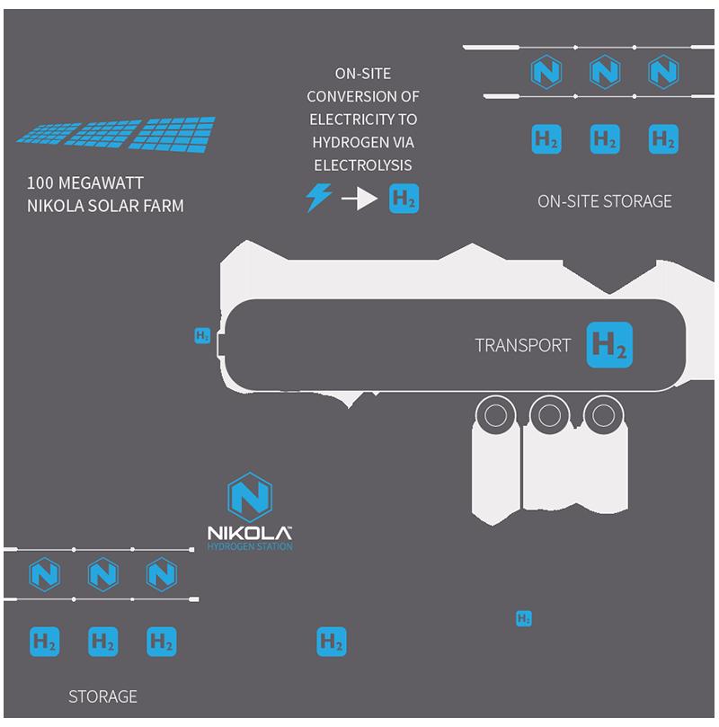 Beginilah sistem penggunaan bahan bakar hidrogen untuk truk buatan Nikola.