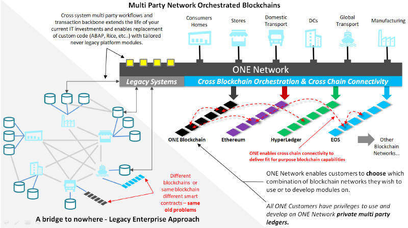 Multi-Party Network Orchestrated Blockchains