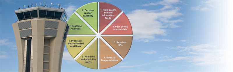 Where Are You On The Supply Chain Control Tower Journey