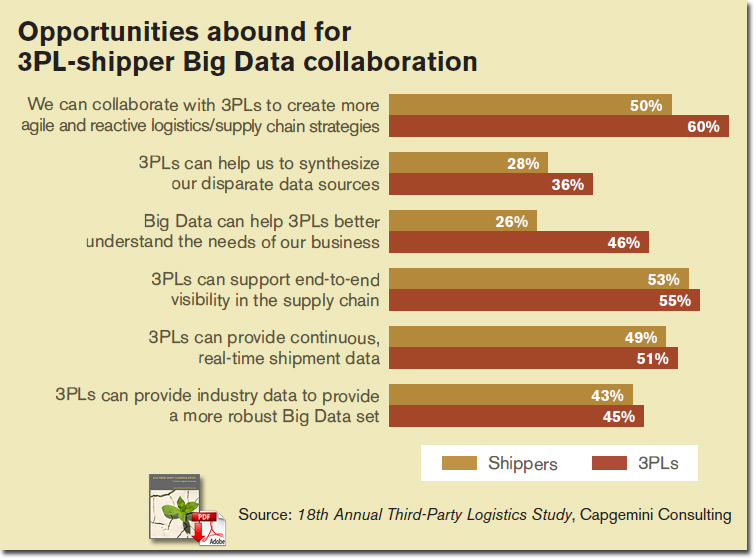 Opportunities abound for 3PL-shipper Big Data collaboration