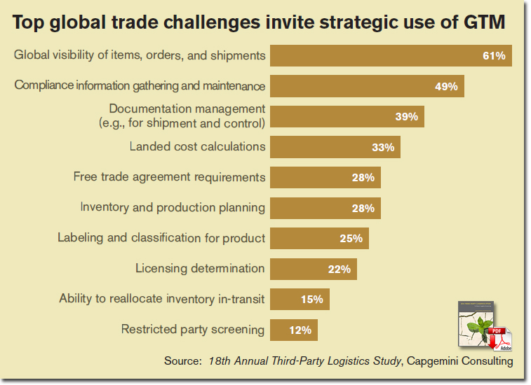 Top global trade challenges invite strategic use of GTM