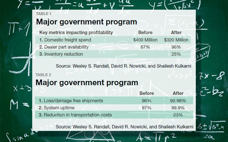 Major government program