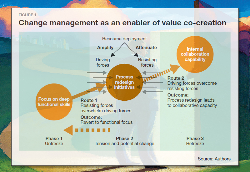 Change management as an enabler of value co-creation
