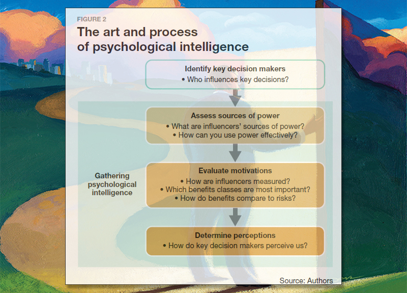 The art and process of psychological intelligence