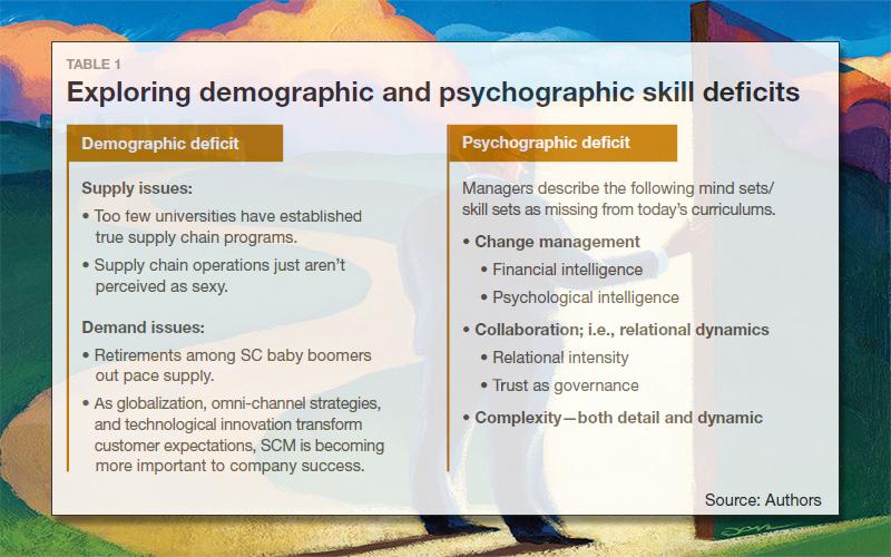 Exploring demographic and psychographic skill decits