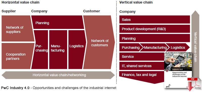 Manufacturing S Next Act Industry 4 0 Supply Chain 24 7