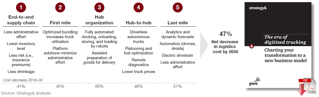 The Era of Digitized Trucking: Charting Your Transformation to a New Business Model
