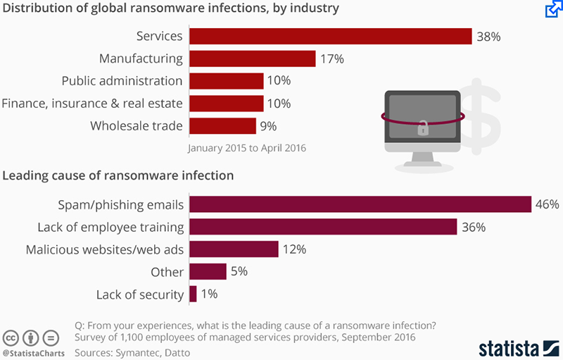 Ransomeware: Who's Affected & Why