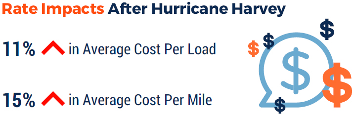 Rate Impacts After Hurricane Harvey