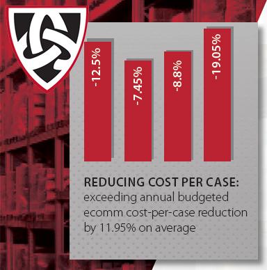 Reducing Cost Per Case