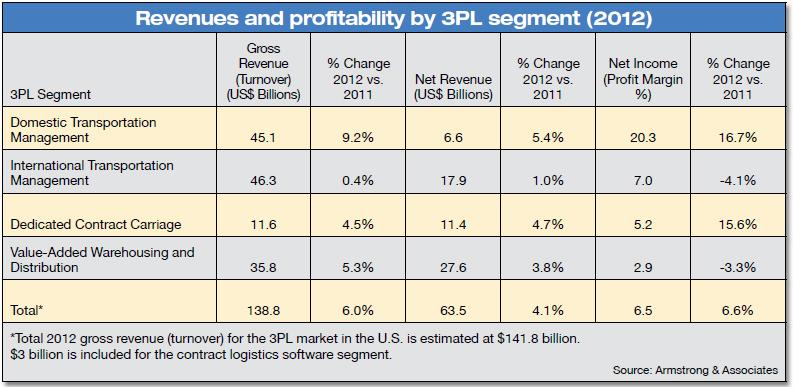 Revenues and profitability by 3PL segment (2012)