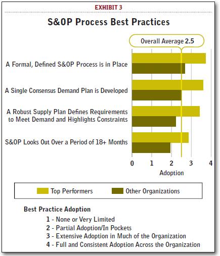 S&OP Process Best Practices