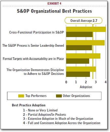 S&OP Organizational Best Practices
