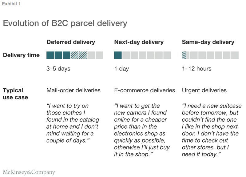 details for sells good quality Same-Day Delivery: The Next Evolutionary Step in Parcel ...