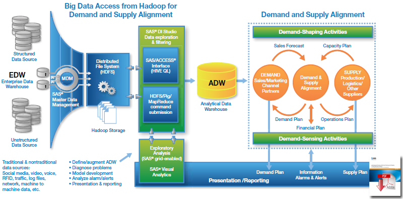 Big data access from Hadoop and demand and supply alignment
