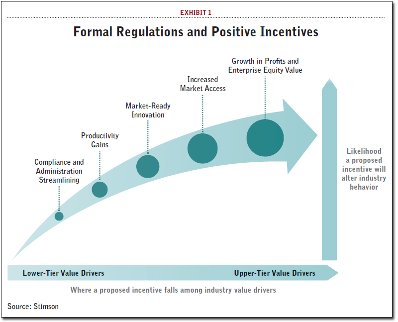 Formal Regulations and Positive Incentives