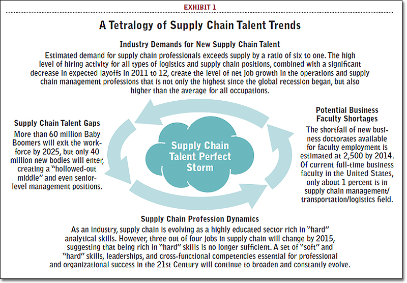 A Tetralogy of Supply Chain Talent Trends
