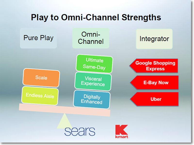 Omni Channels Impact On Logistics Sears Customer Order