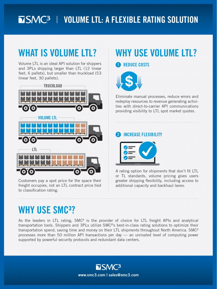 SMC³ Adds Volume Less-than-Truckload Pricing API to Its